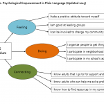 An image of the YES conceptual model in plain language, updated in 2015.